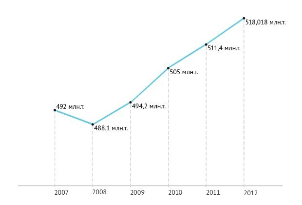 Добыча_нефти_в_России_2007-2012.jpg