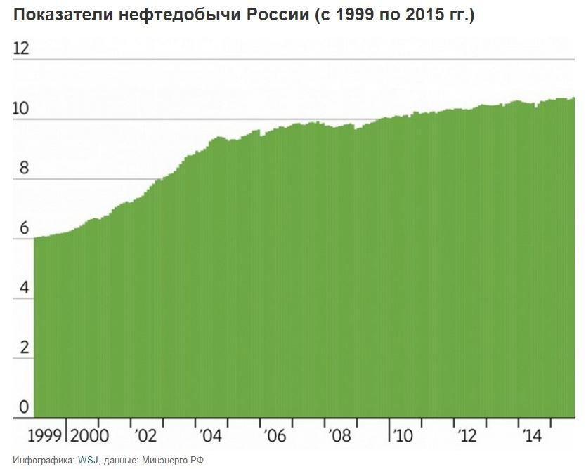 Добыча_нефти_в_России_1999-2015.JPG